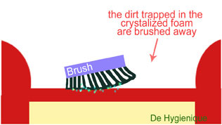 De Hyqienique Upholsteries Cleaning Systems: Treatment Process Brush Off